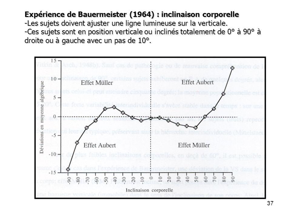 Expérience de Bauermeister (1964) : inclinaison corporelle