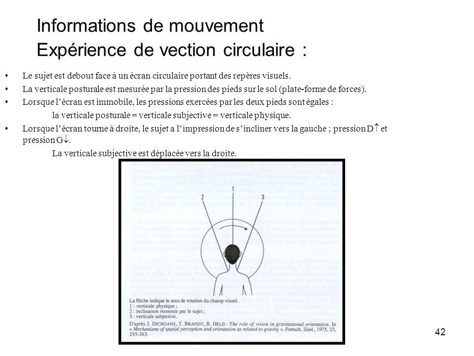 Informations de mouvement Expérience de vection circulaire :