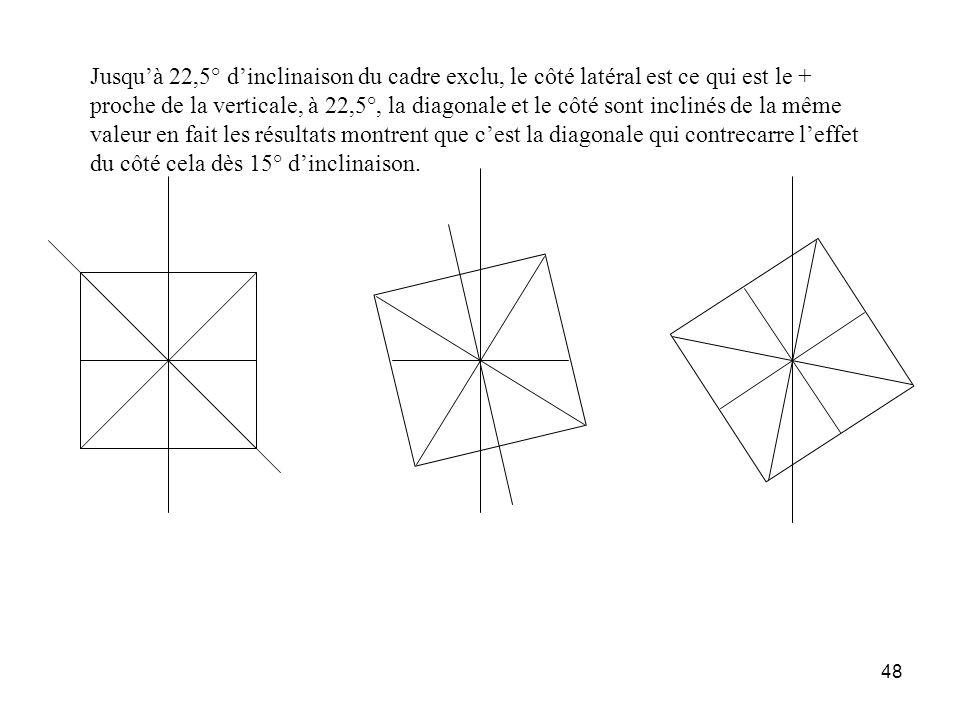 Jusqu'à 22,5° d'inclinaison du cadre exclu, le côté latéral est ce qui est le + proche de la verticale, à 22,5°, la diagonale et le côté sont inclinés de la même valeur en fait les résultats montrent que c'est la diagonale qui contrecarre l'effet du côté cela dès 15° d'inclinaison.