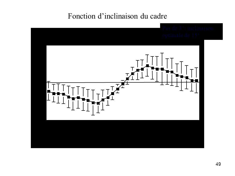 Fonction d'inclinaison du cadre