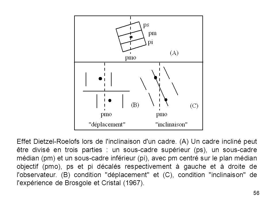 Effet Dietzel-Roelofs lors de l inclinaison d un cadre