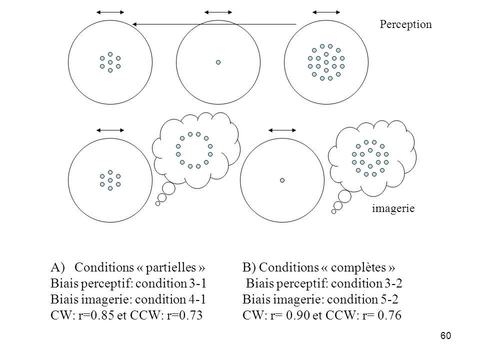Conditions « partielles » B) Conditions « complètes »