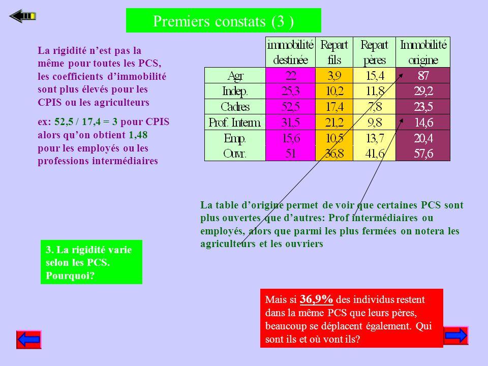 Premiers constats (3 )
