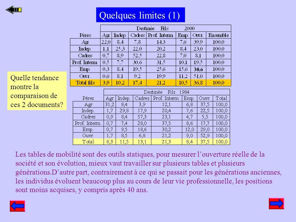 Quelques limites (1) Quelle tendance montre la comparaison de ces 2 documents