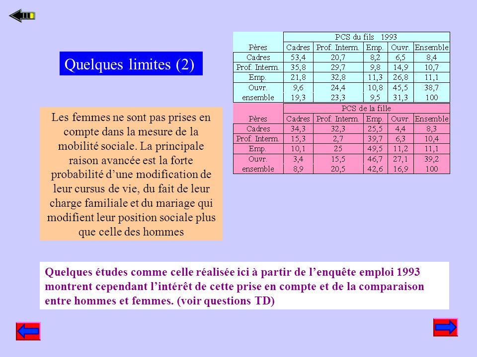 Quelques limites (2)