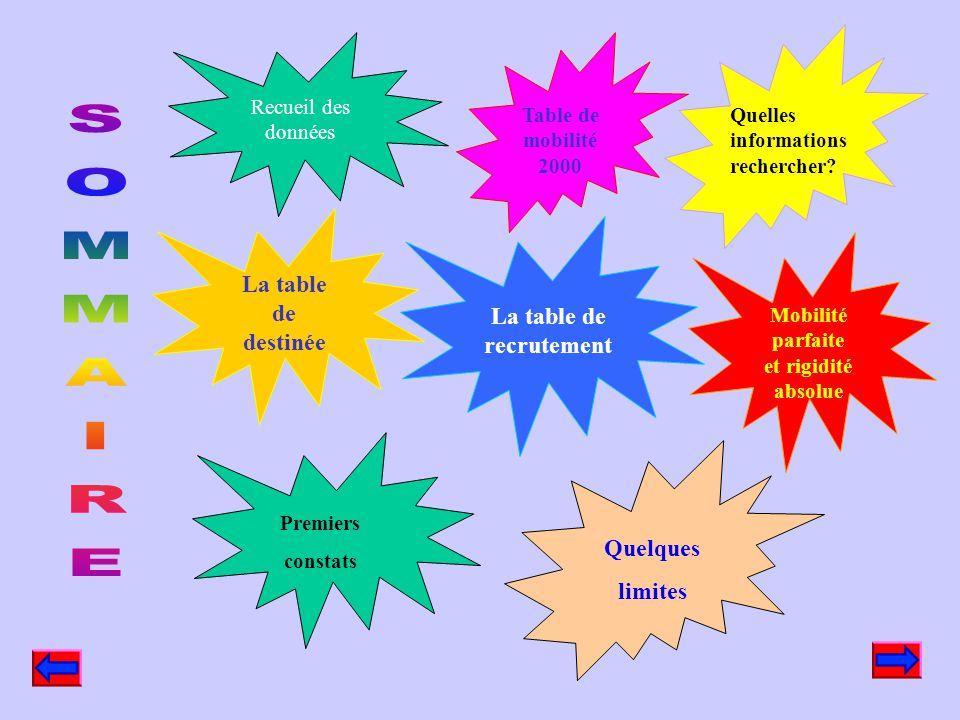 La table de recrutement Mobilité parfaite et rigidité absolue