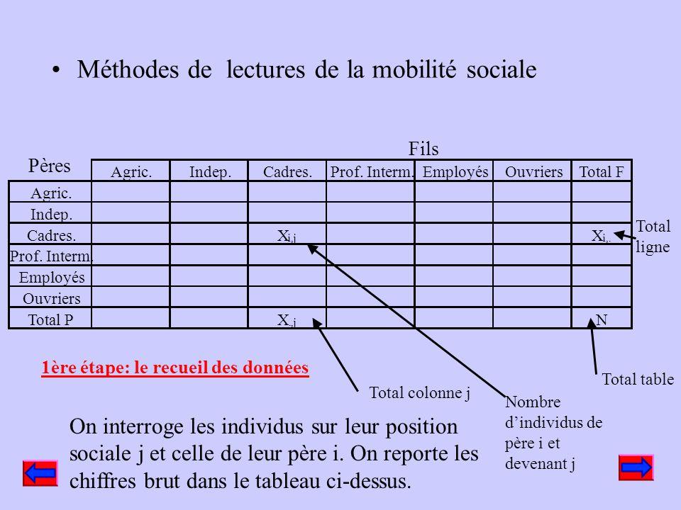 Méthodes de lectures de la mobilité sociale