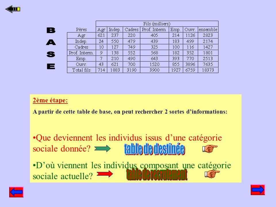 BASE 2ème étape: A partir de cette table de base, on peut rechercher 2 sortes d'informations: