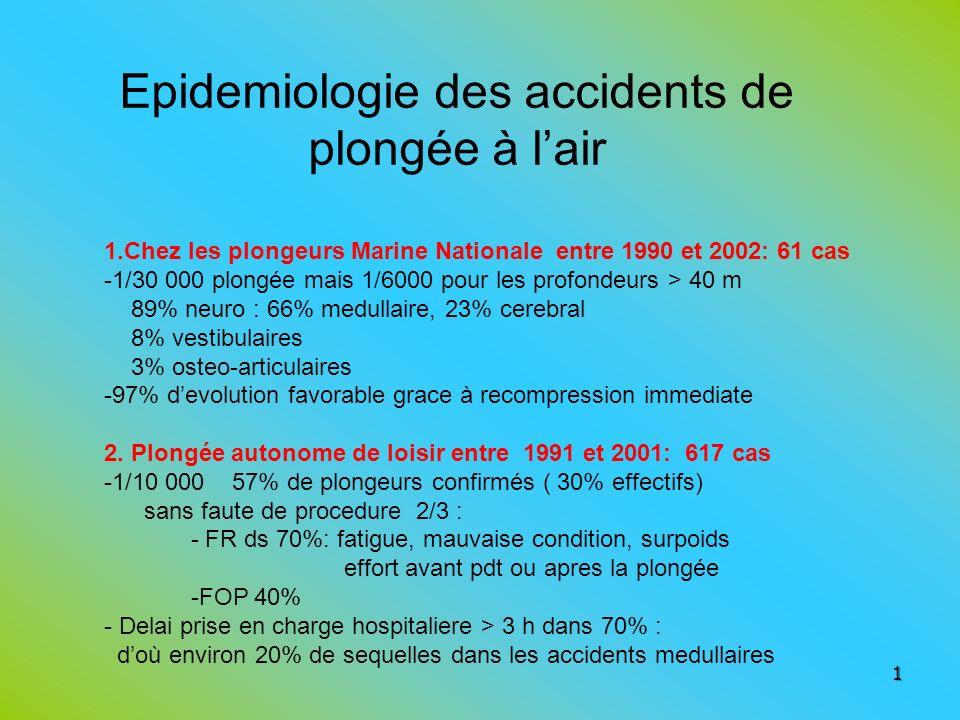 Epidemiologie des accidents de plongée à l'air