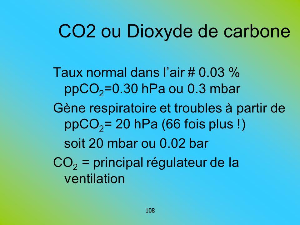 CO2 ou Dioxyde de carbone