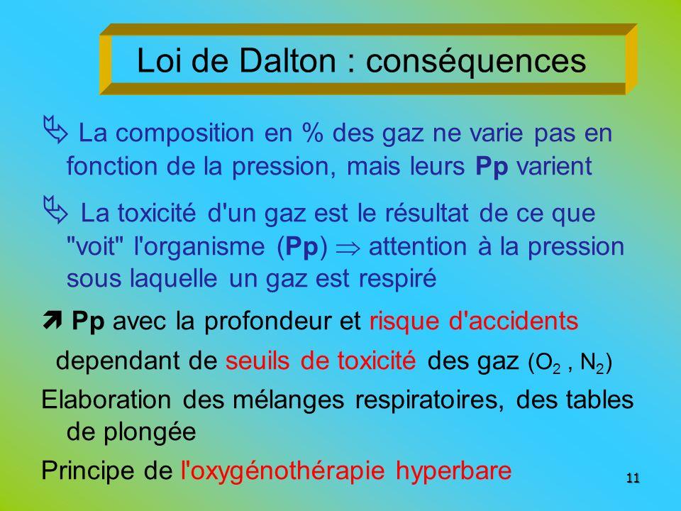 Loi de Dalton : conséquences