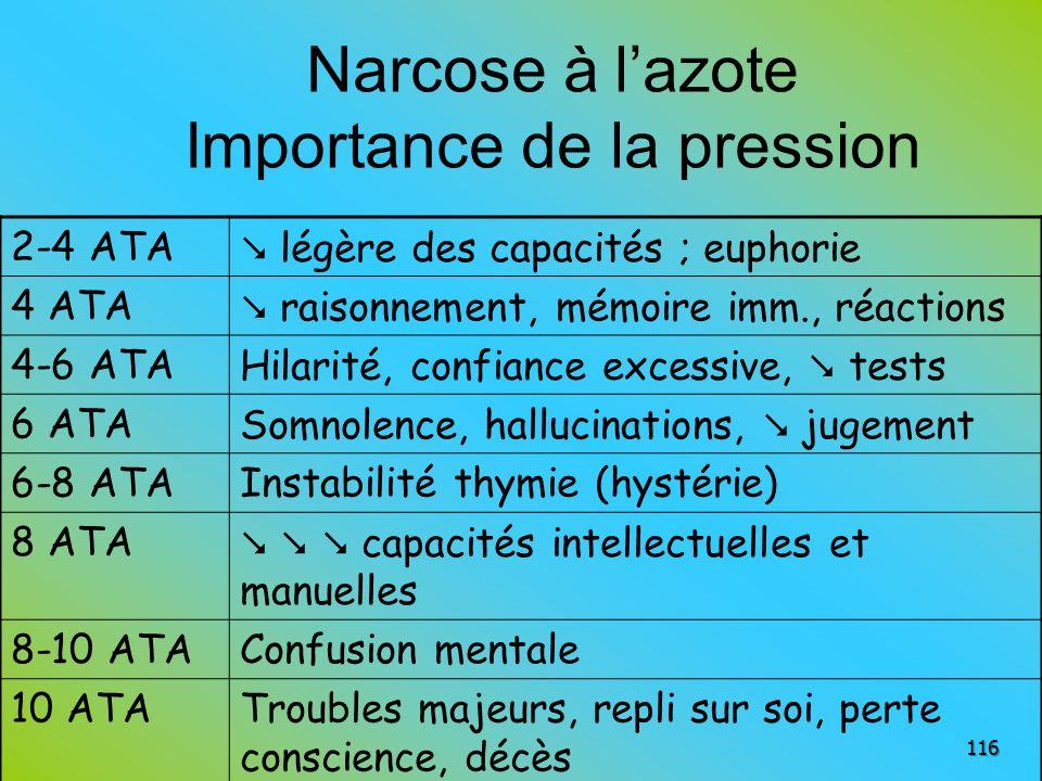 Narcose à l'azote Importance de la pression