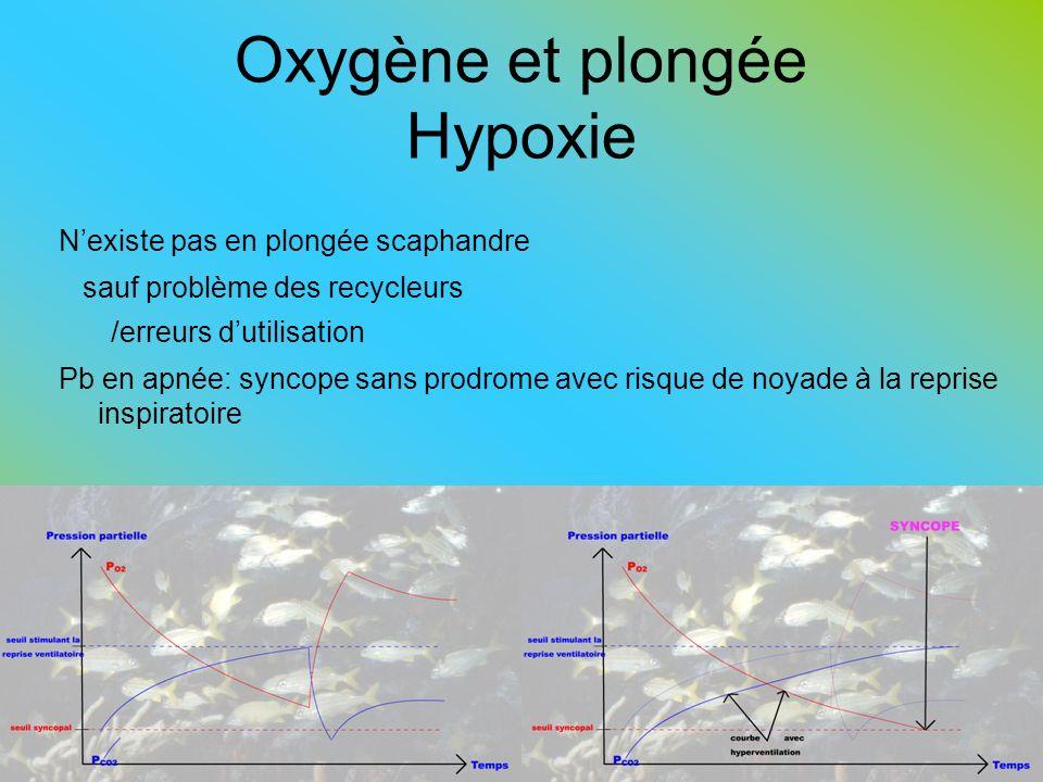 Oxygène et plongée Hypoxie