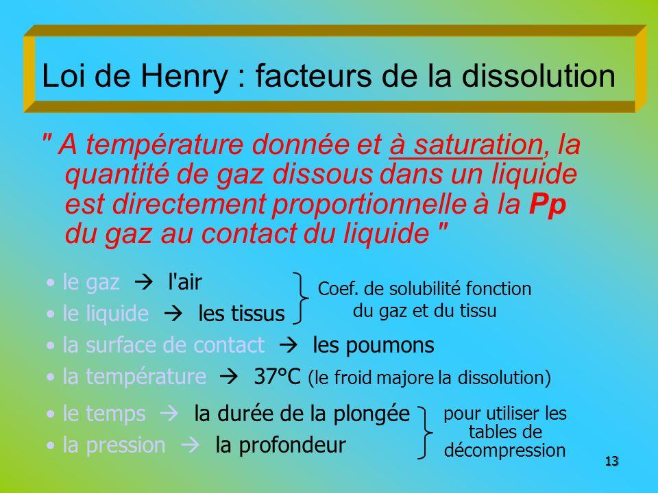 Loi de Henry : facteurs de la dissolution
