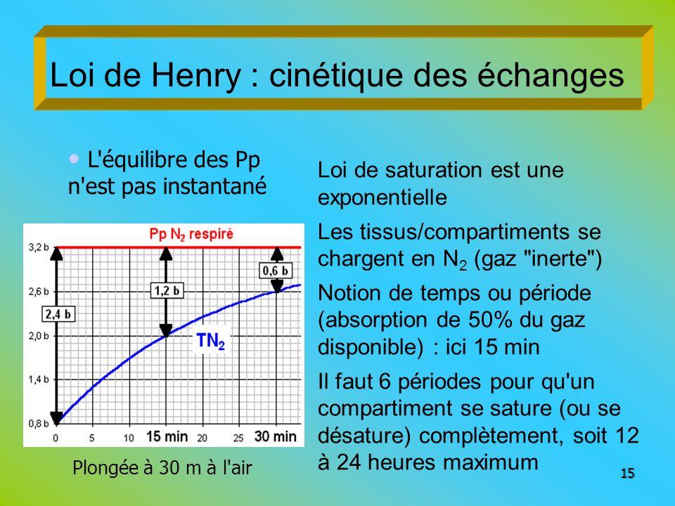 Loi de Henry : cinétique des échanges