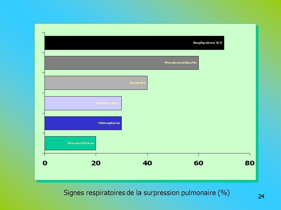 Signes respiratoires de la surpression pulmonaire (%)