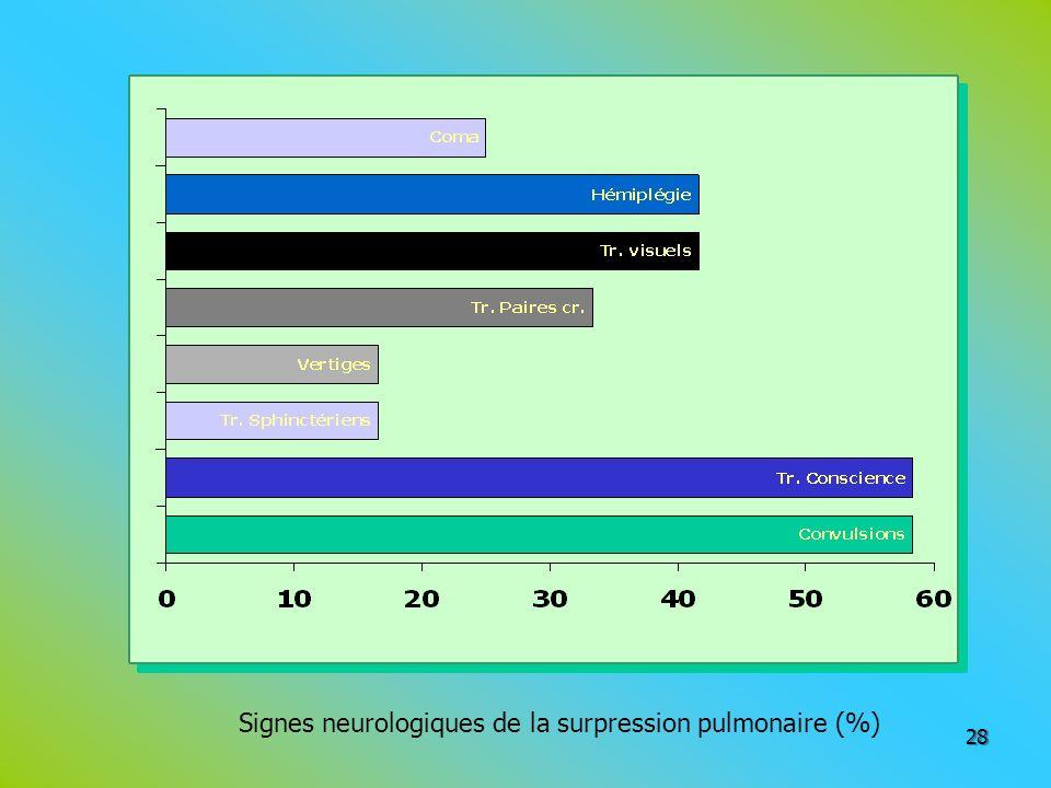 Signes neurologiques de la surpression pulmonaire (%)