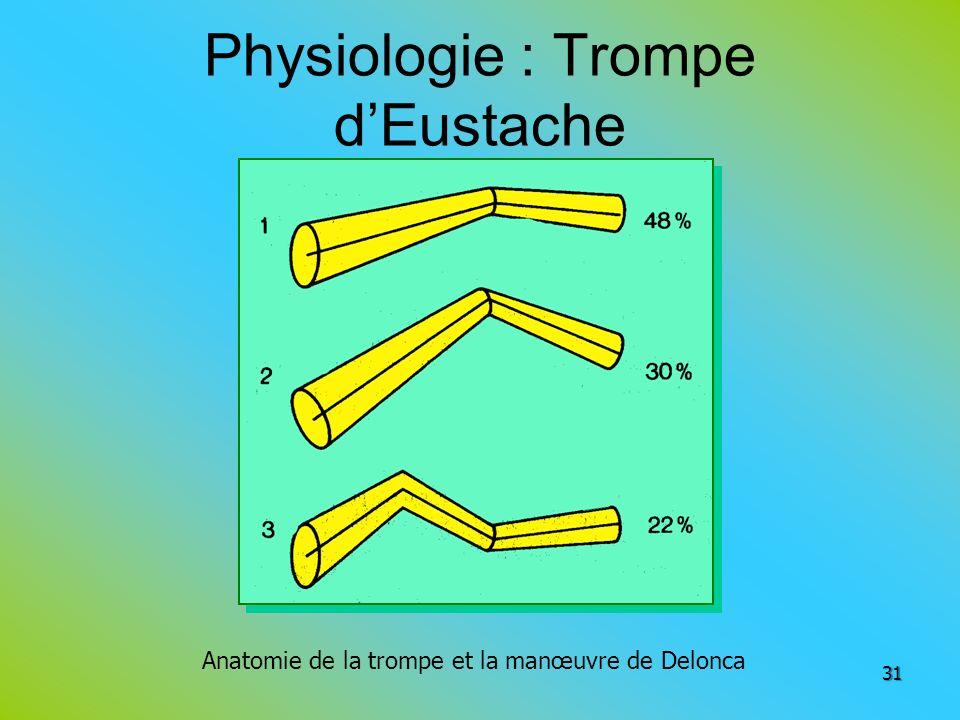 Physiologie : Trompe d'Eustache