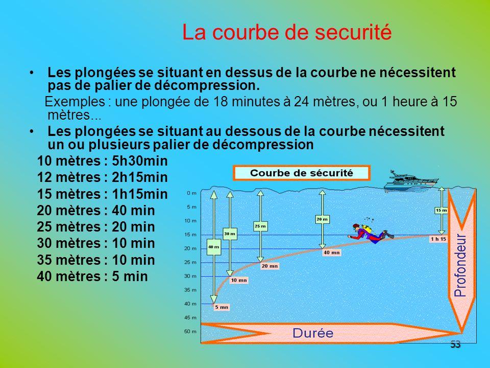 La courbe de securité Les plongées se situant en dessus de la courbe ne nécessitent pas de palier de décompression.
