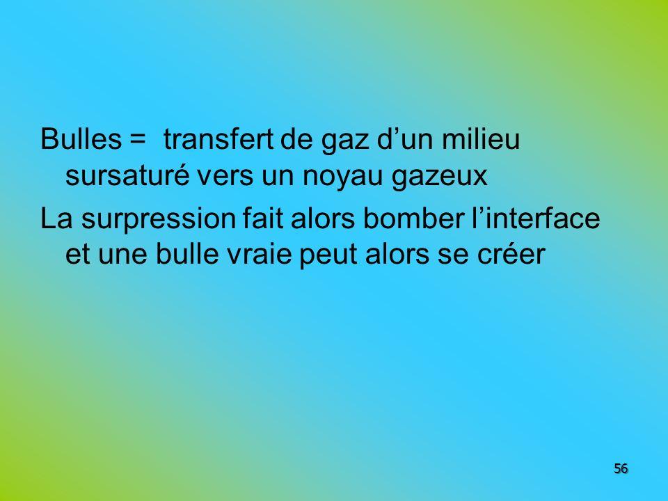 Bulles = transfert de gaz d'un milieu sursaturé vers un noyau gazeux La surpression fait alors bomber l'interface et une bulle vraie peut alors se créer