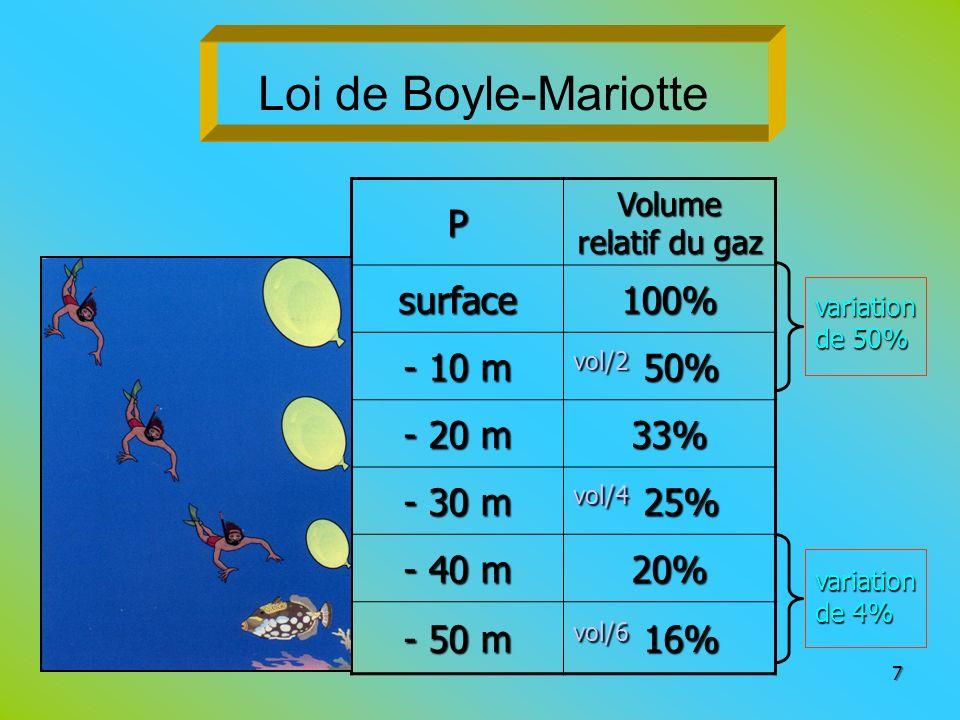 Loi de Boyle-Mariotte P surface 100% - 10 m vol/2 50% - 20 m 33%