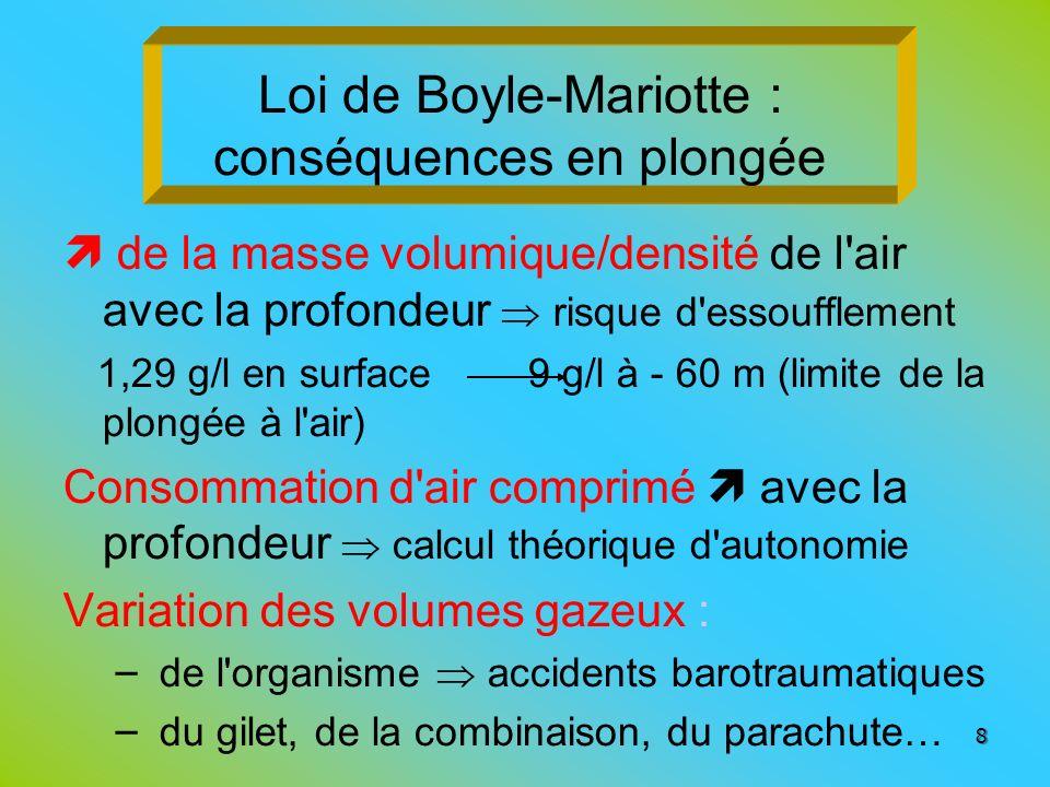 Loi de Boyle-Mariotte : conséquences en plongée