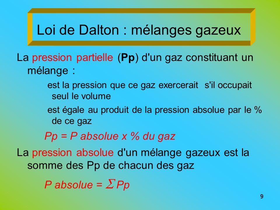 Loi de Dalton : mélanges gazeux