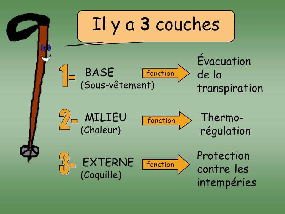 Il y a 3 couches 1- 2- 3- Évacuation de la transpiration BASE MILIEU