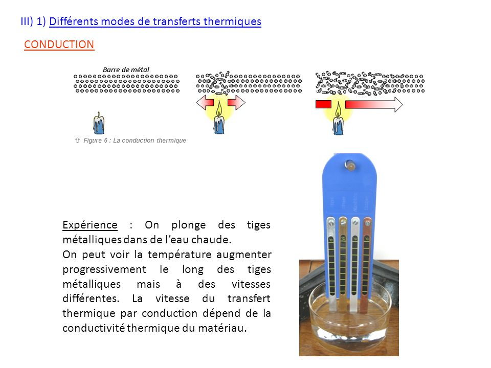 III) 1) Différents modes de transferts thermiques