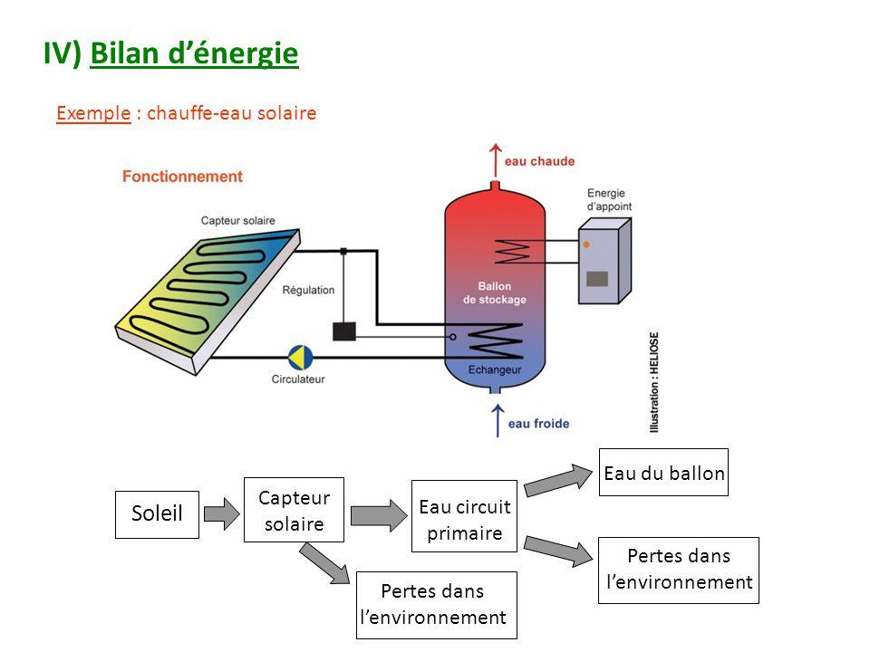 IV) Bilan d'énergie Soleil Exemple : chauffe-eau solaire Eau du ballon