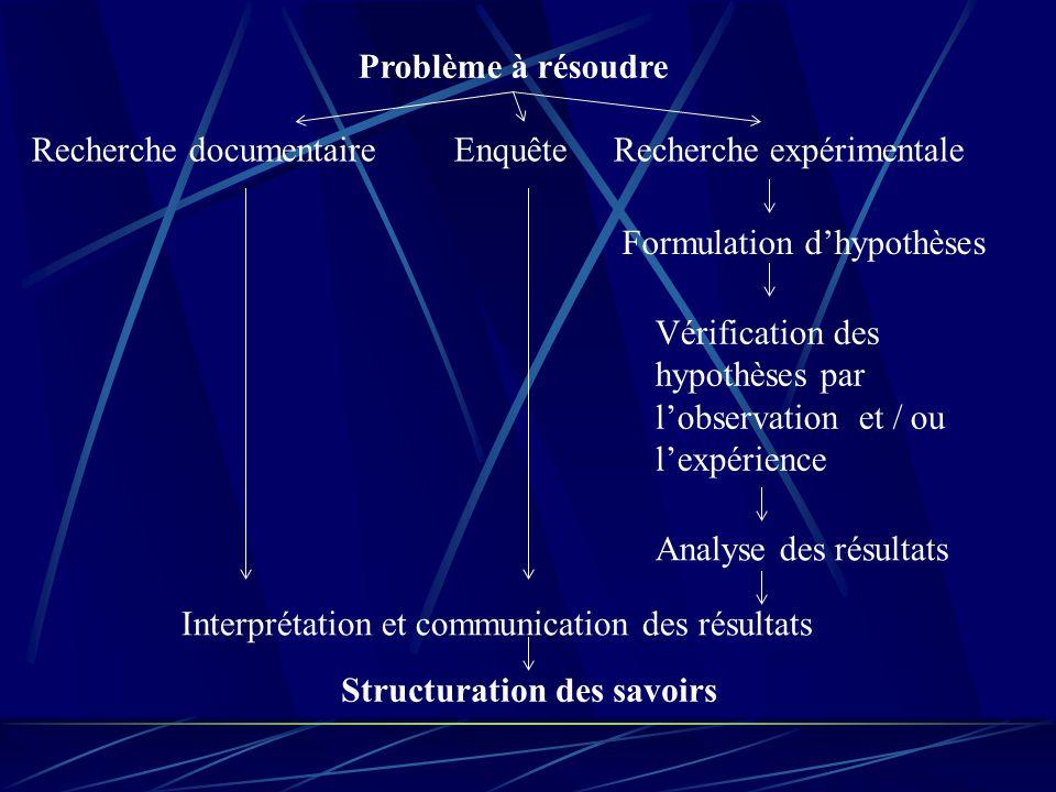 Problème à résoudre Recherche documentaire Enquête Recherche expérimentale. Formulation d'hypothèses.
