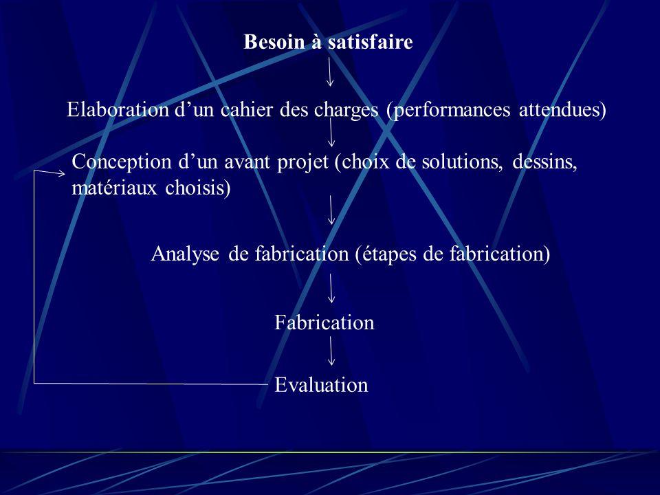 Analyse de fabrication (étapes de fabrication)