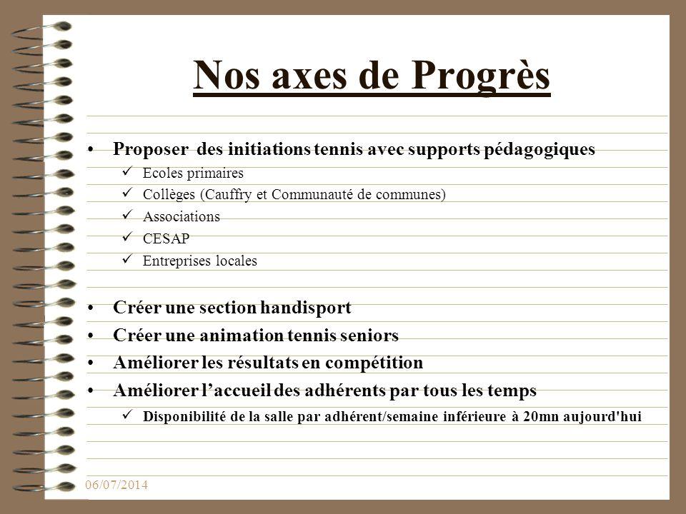 Nos axes de Progrès Proposer des initiations tennis avec supports pédagogiques. Ecoles primaires.