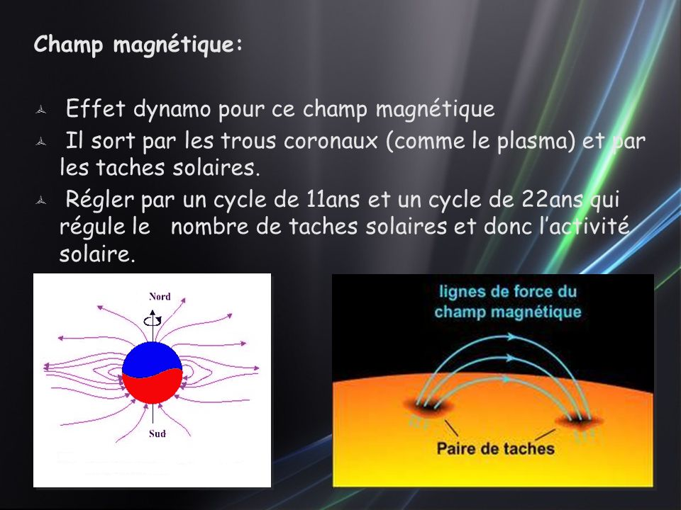 Champ magnétique: Effet dynamo pour ce champ magnétique. Il sort par les trous coronaux (comme le plasma) et par les taches solaires.