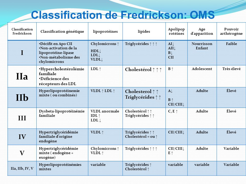 Classification de Fredrickson: OMS