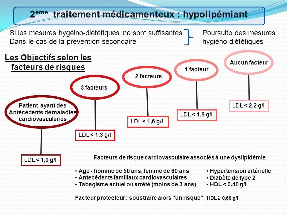 2ème traitement médicamenteux : hypolipémiant