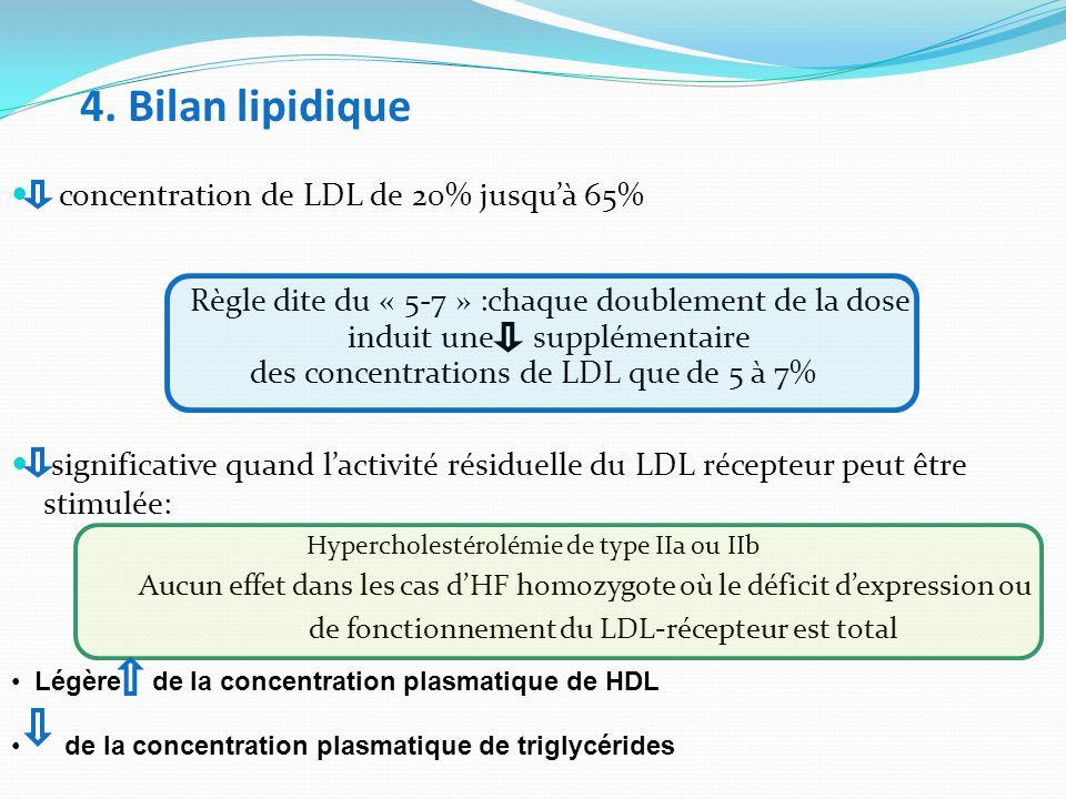 4. Bilan lipidique concentration de LDL de 20% jusqu'à 65%