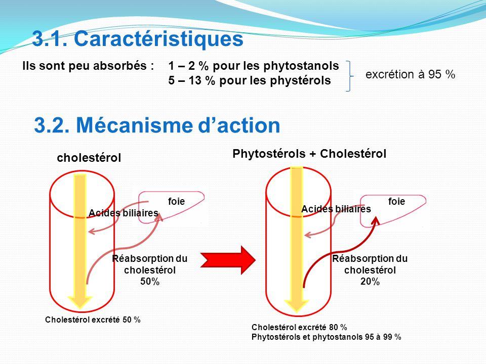 Réabsorption du cholestérol Réabsorption du cholestérol