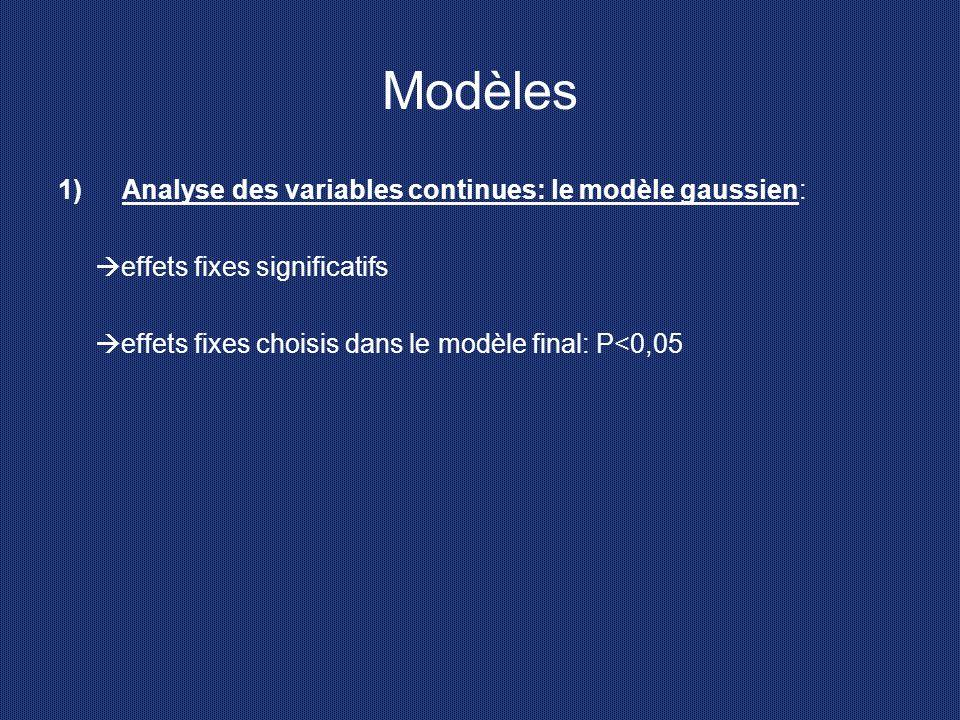 Modèles Analyse des variables continues: le modèle gaussien: