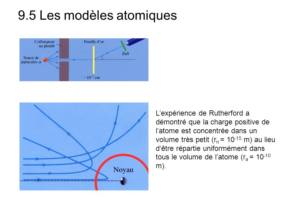 9.5 Les modèles atomiques