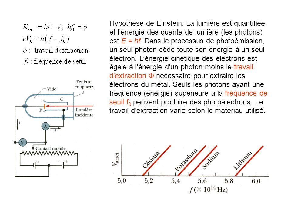Hypothèse de Einstein: La lumière est quantifiée et l'énergie des quanta de lumière (les photons) est E = hf.
