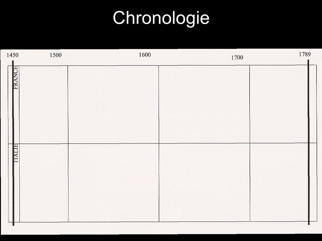 Chronologie