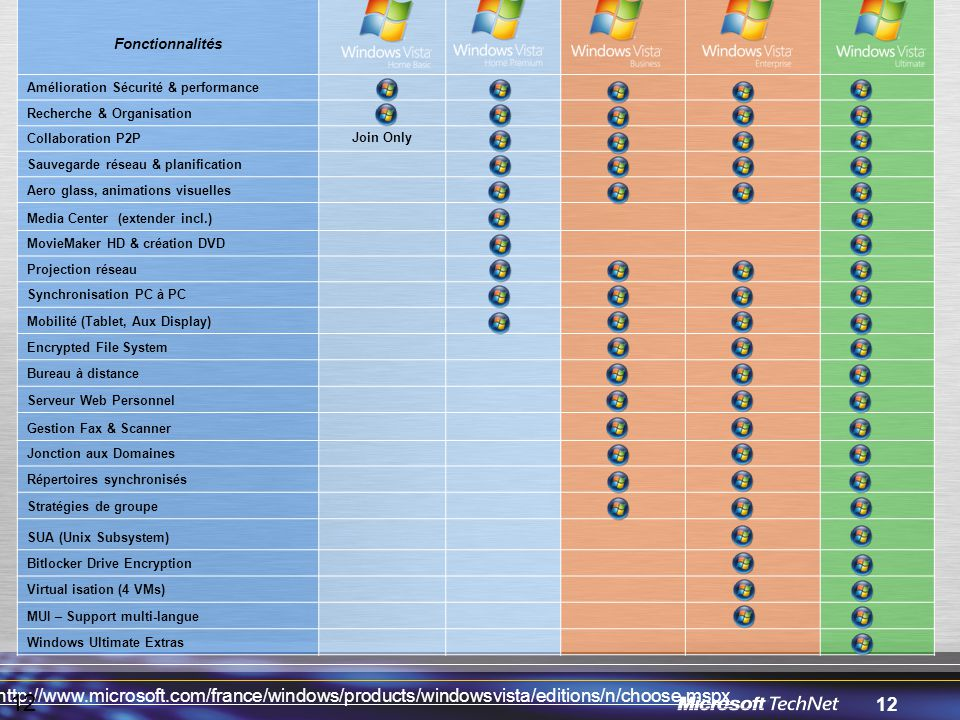 Fonctionnalités Amélioration Sécurité & performance. Recherche & Organisation. Collaboration P2P.