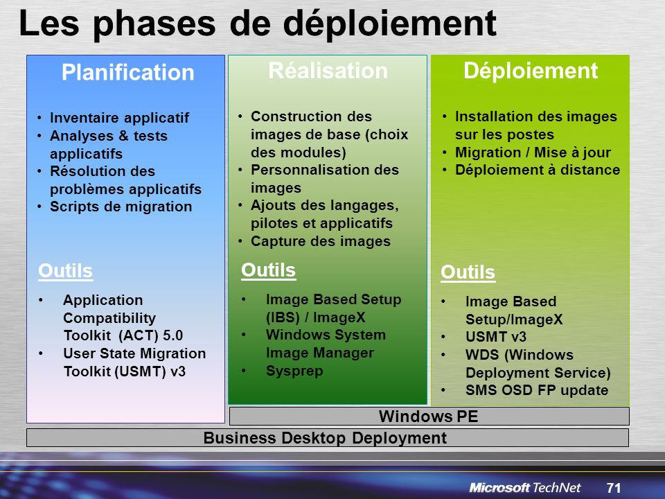Business Desktop Deployment