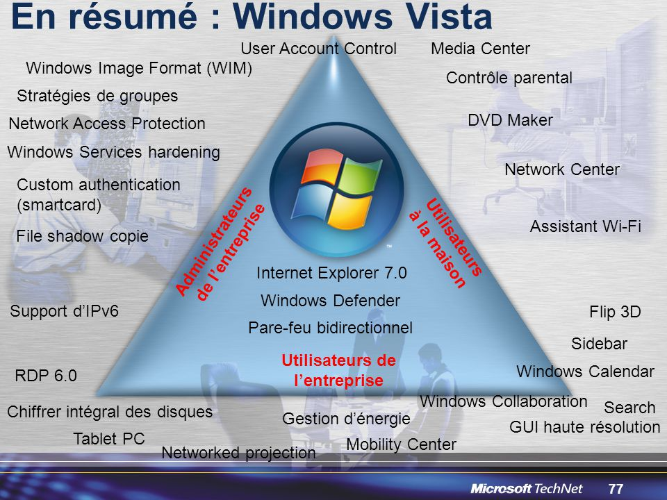En résumé : Windows Vista