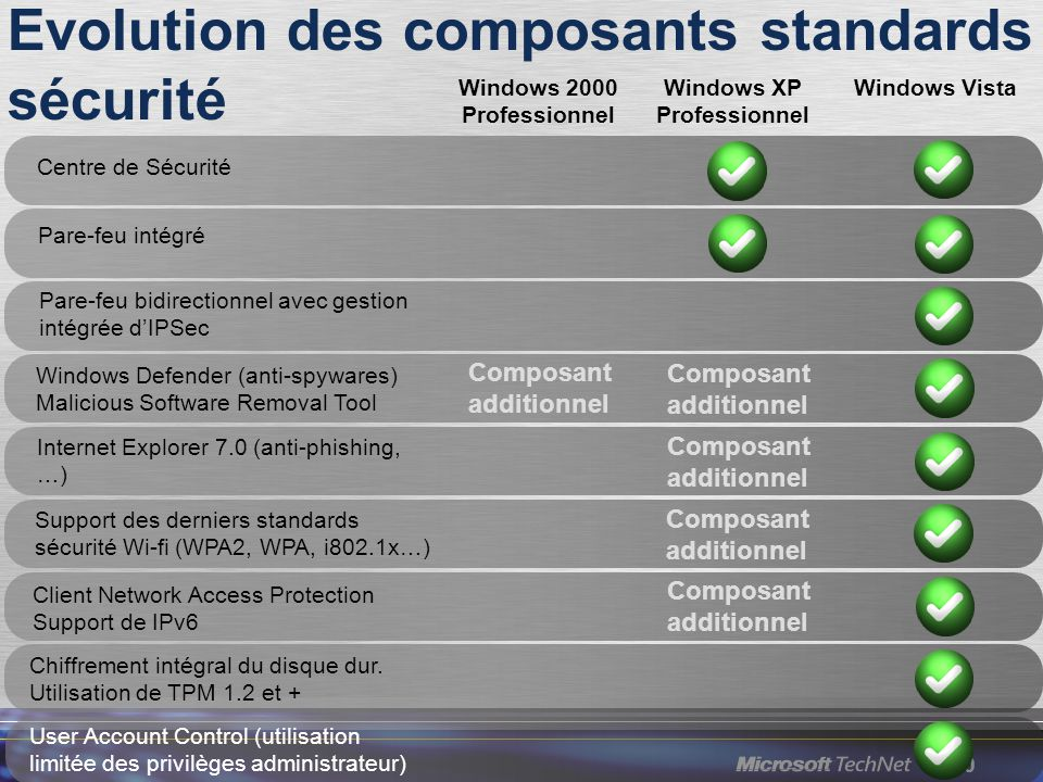 Evolution des composants standards sécurité