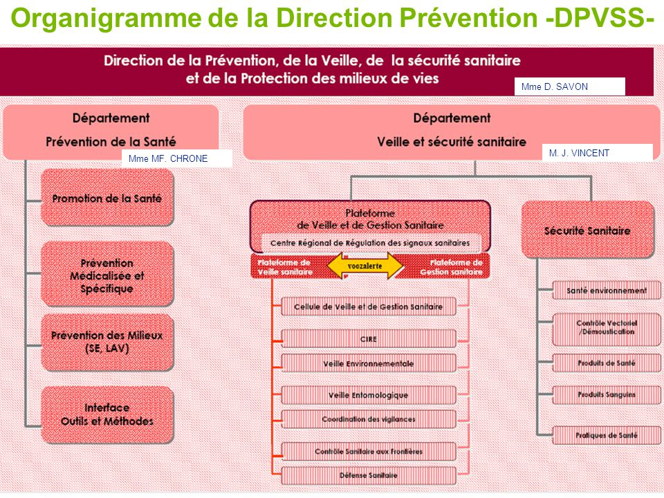 Organigramme de la Direction Prévention -DPVSS-