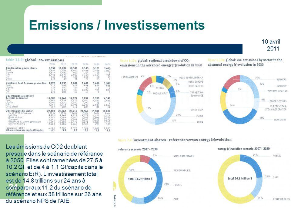 Emissions / Investissements
