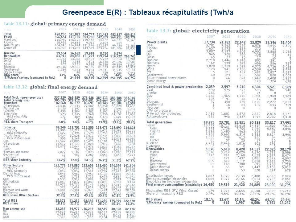 Greenpeace E(R) : Tableaux récapitulatifs (Twh/a