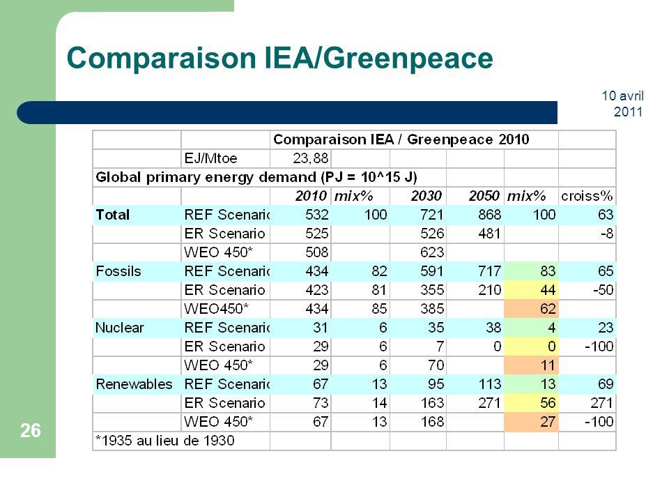 Comparaison IEA/Greenpeace